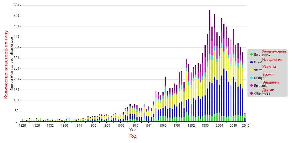 График количества природных катастроф в мире с 1920 по 2015