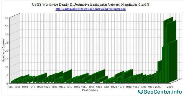График количества землетрясений в мире с 1900 года по 2008 год магнитудой от 6 до 8 баллов по данным USGS
