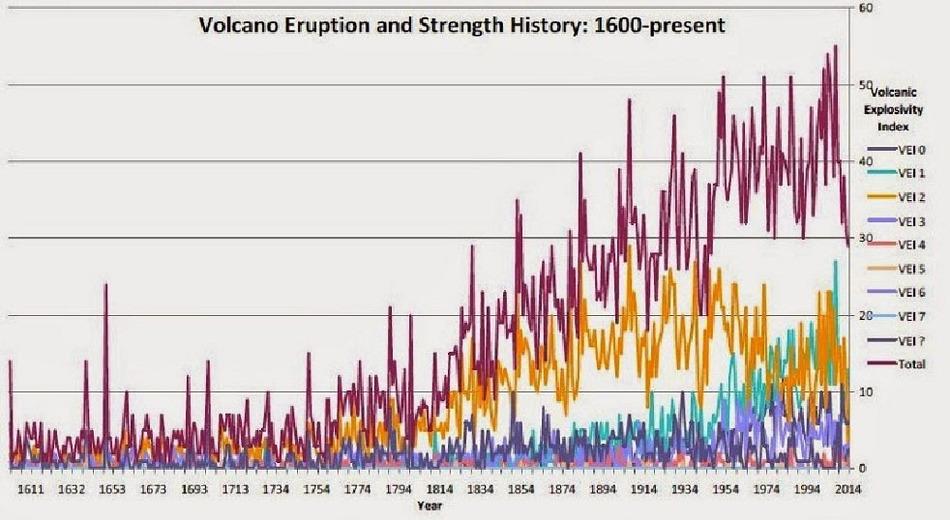 Вулканическая активность с 1611 по 2014