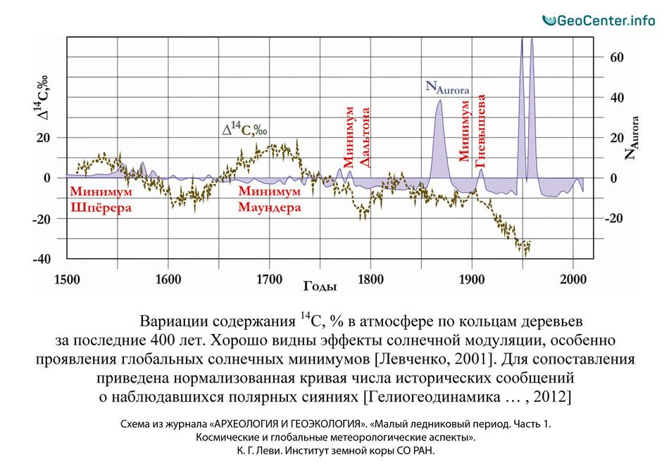 Вариации содержания радиоуглерода