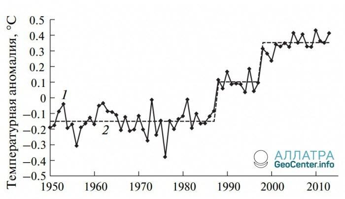 Динамика изменения глобальной температуры