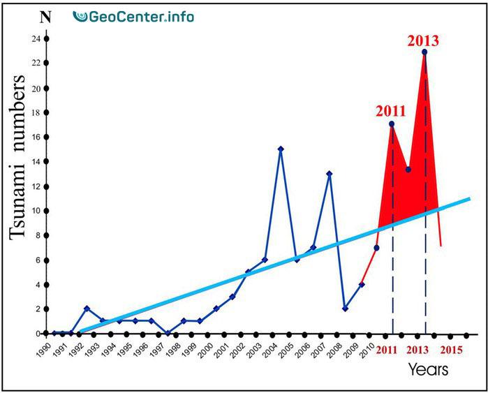 График числа цунами с 1990 по 2013