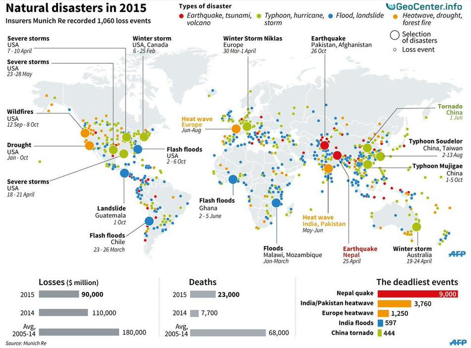 Природные бедствия за 2015 год в мире по версии Munich RE