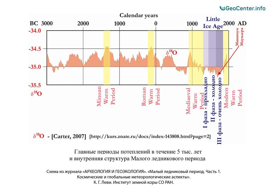 Периоды потепления на Земле