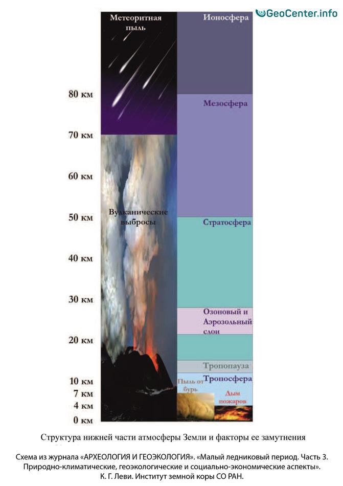 Структура нижней части атмосферы Земли