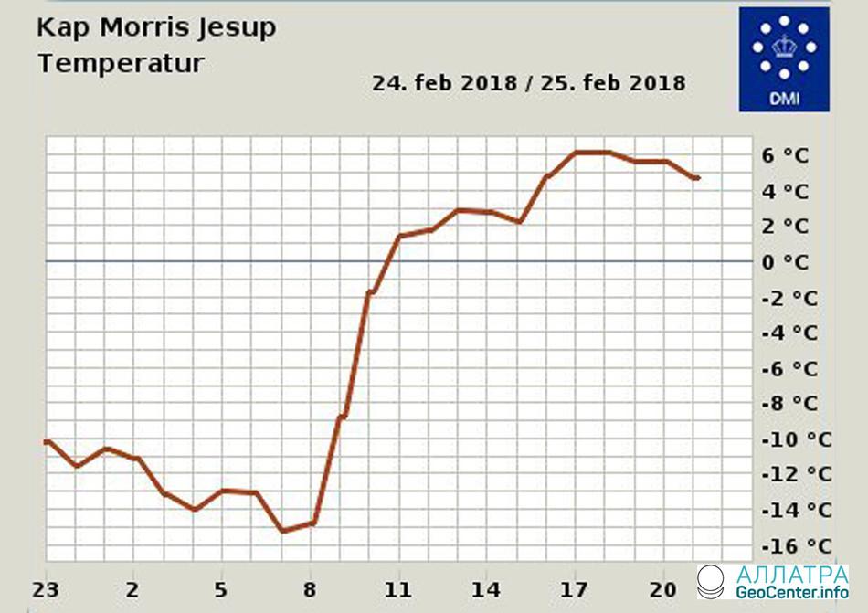 В Гренландии зафиксирован температурный рекорд, превышающий норму на 15 градусов, февраль 2018 г.