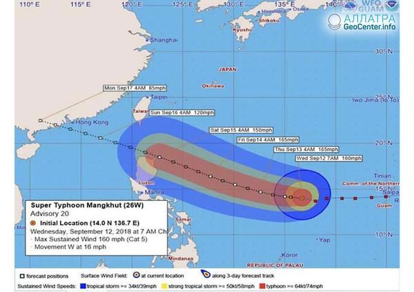 Разгул супертайфуна «Мангхут» в северо-западной части Тихого океана, сентябрь 2018 г.